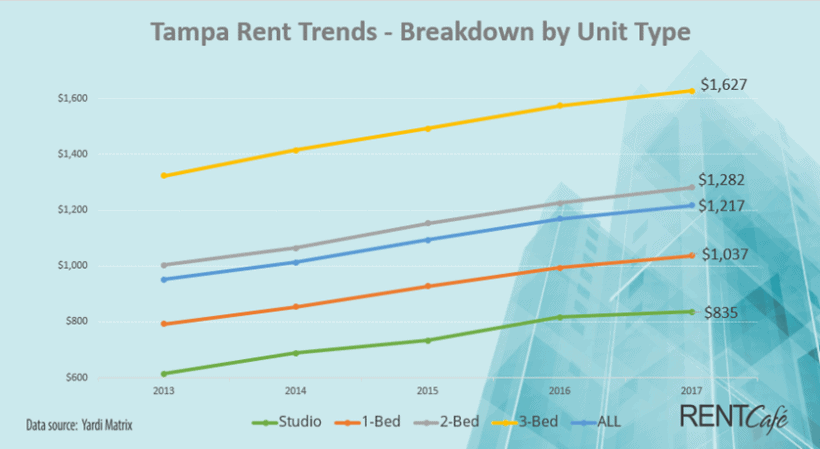 Rental rates Tampa 2013-2017