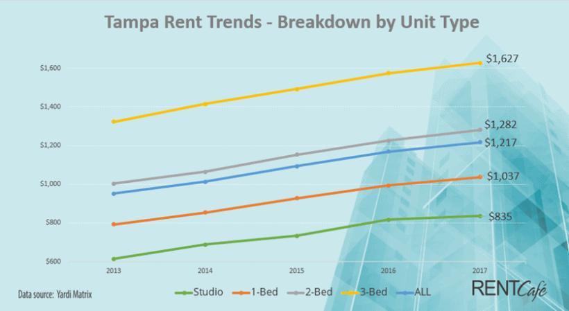 Rental rates Tampa 2013-2017