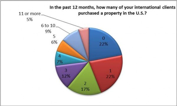 Florida International Home Buyer Survey, Investment Trends and Statistics