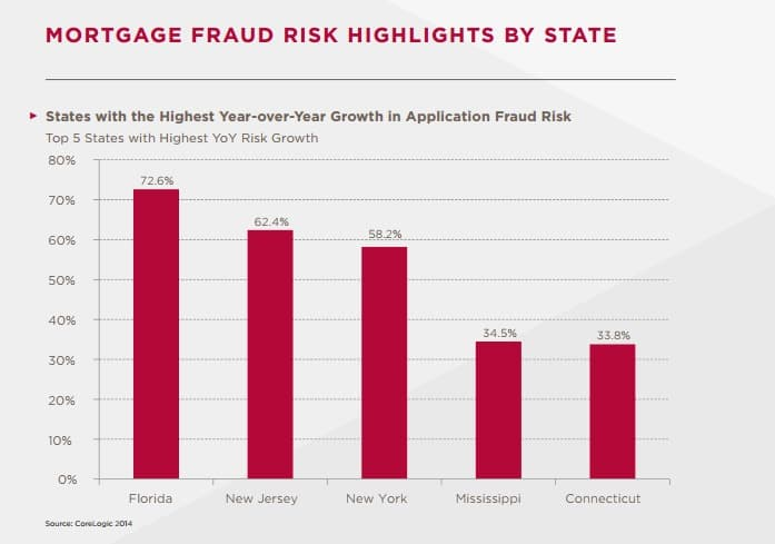 florida mortgage fraud alerts
