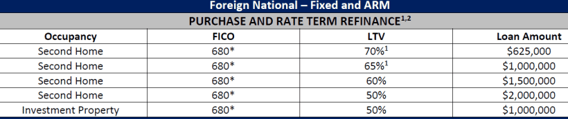 foreign national loan terms