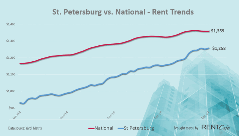 St. Pete, FL Rental Rates | Trends 2018